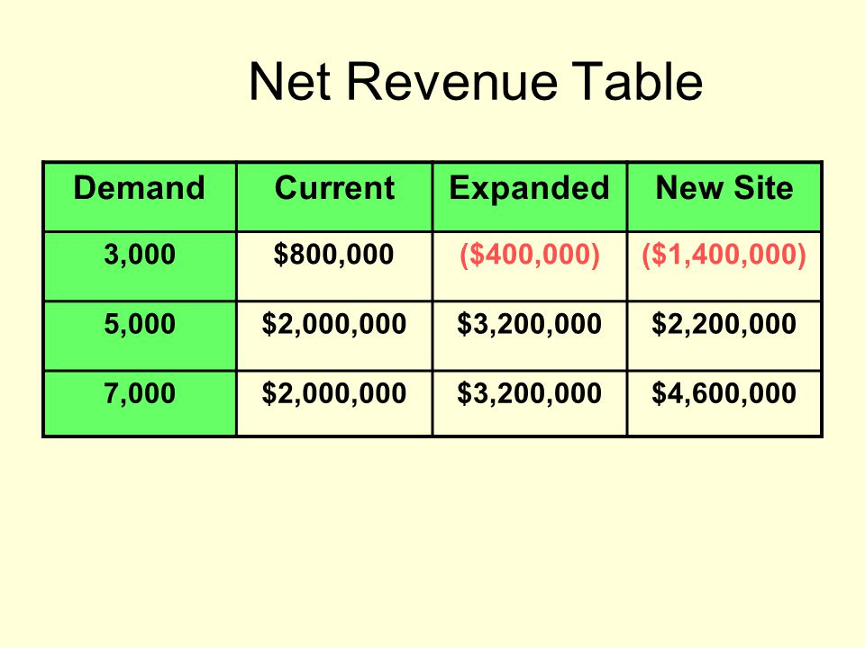 Net Revenue Table Demand Current Expanded New Site 3,000 $800,000