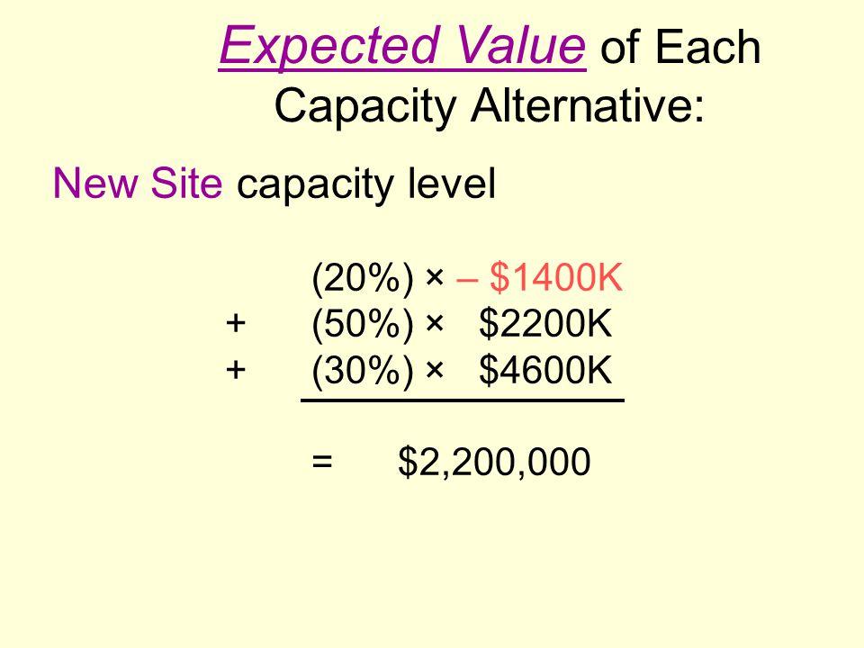 Expected Value of Each Capacity Alternative: