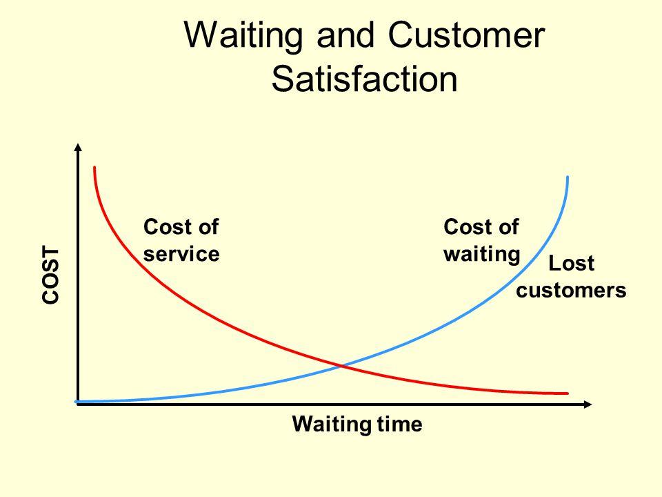 Waiting and Customer Satisfaction