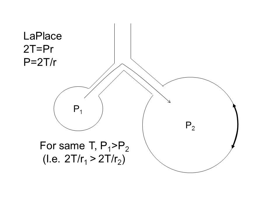 LaPlace 2T=Pr P=2T/r For same T, P1>P2 (I.e. 2T/r1 > 2T/r2) P1