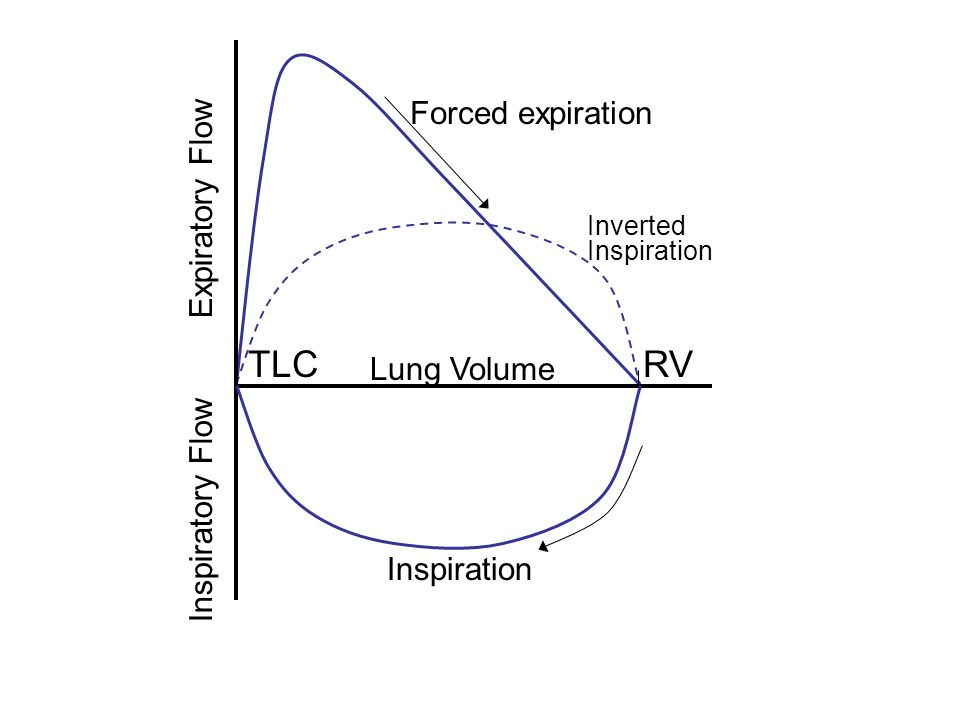 RV TLC Forced expiration Expiratory Flow Lung Volume Inspiratory Flow