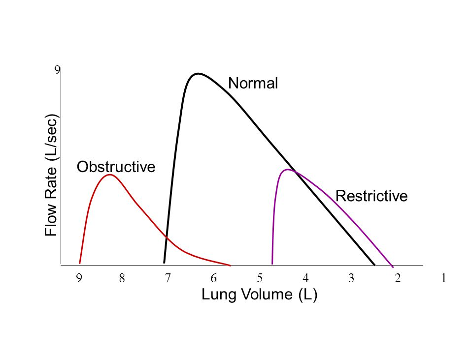 Normal Flow Rate (L/sec) Obstructive Restrictive Lung Volume (L) 9