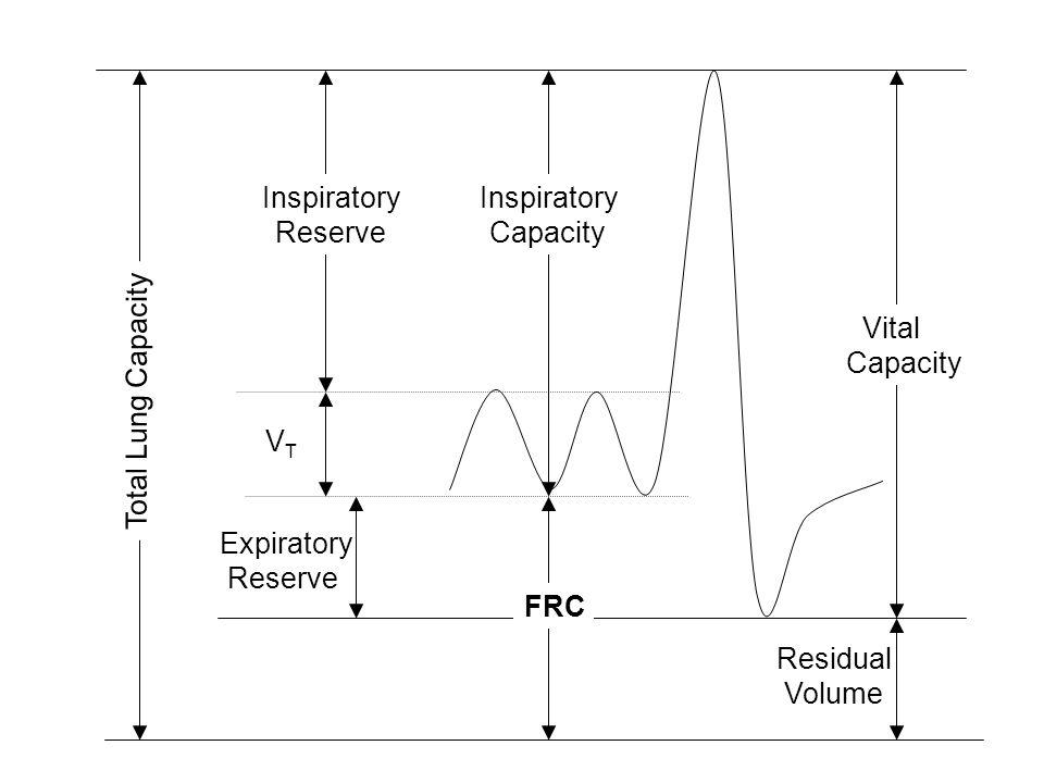 VT Expiratory. Reserve. Inspiratory. FRC. Inspiratory. Capacity. Residual. Volume. Vital. Capacity.