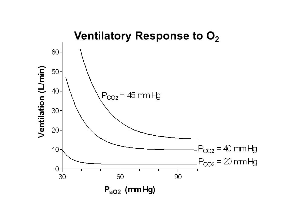 Ventilatory Response to O2