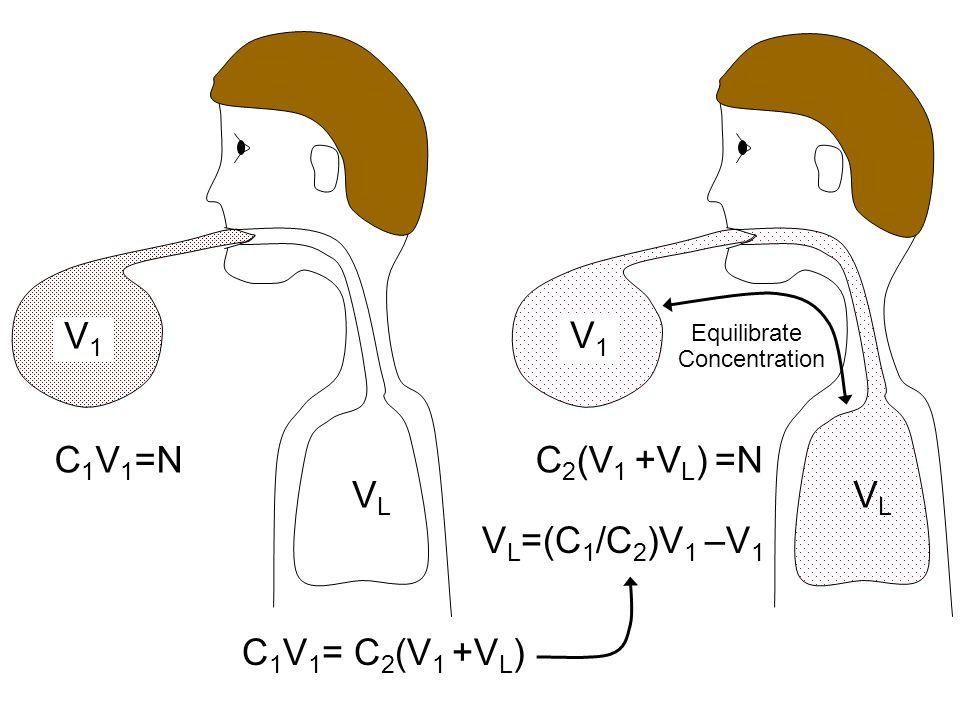 V1 V1 C1V1=N C2(V1 +VL) =N VL VL VL=(C1/C2)V1 –V1 C1V1= C2(V1 +VL)