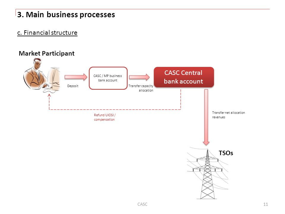 3. Main business processes