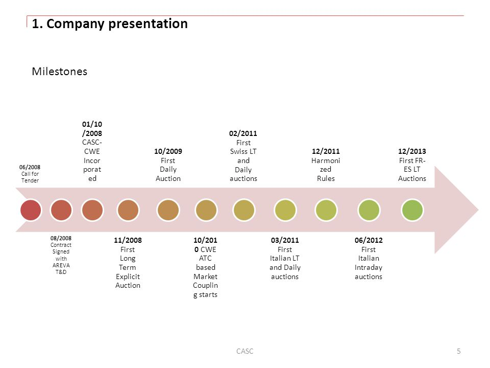 1. Company presentation Milestones 01/10/2008 CASC-CWE Incorporated