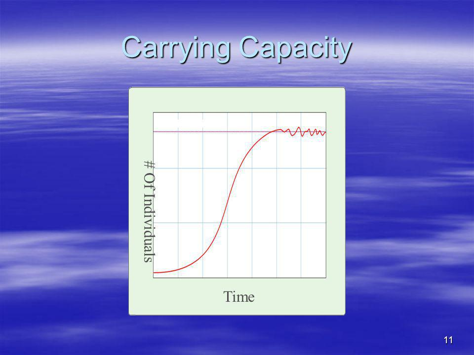 Carrying Capacity # Of Individuals Time