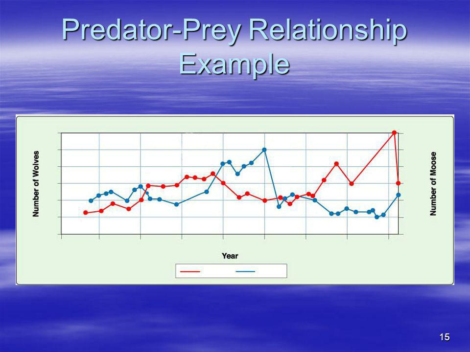 Predator-Prey Relationship Example