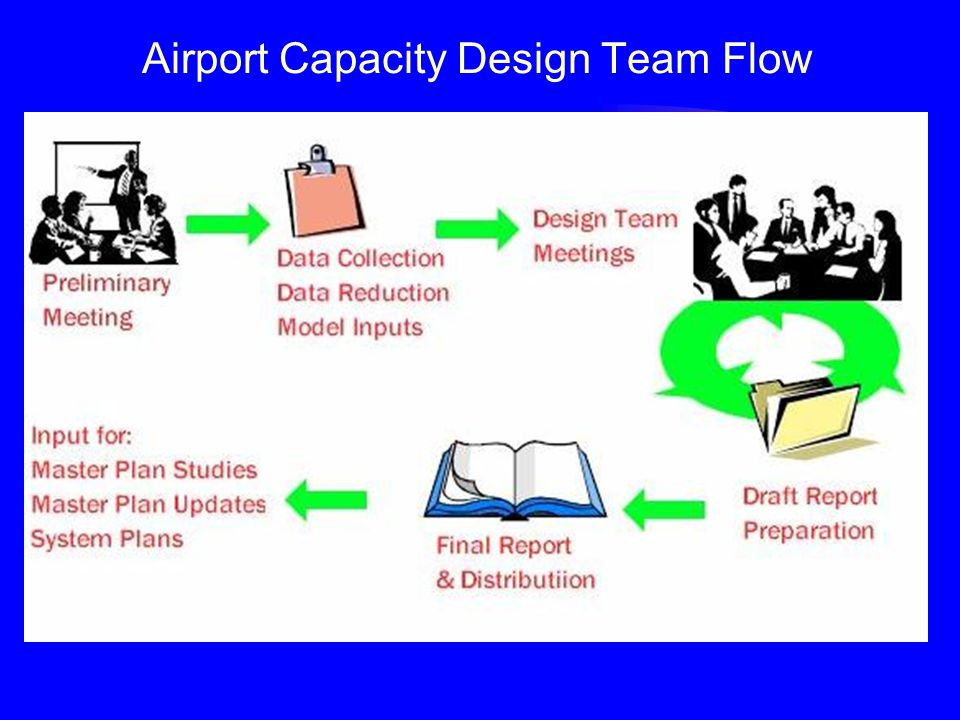 Airport Capacity Design Team Flow