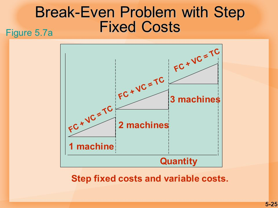 Break-Even Problem with Step Fixed Costs