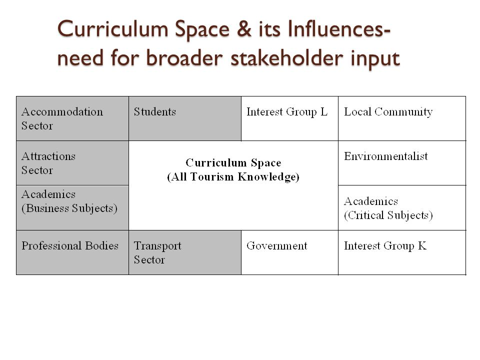 Curriculum Space & its Influences- need for broader stakeholder input