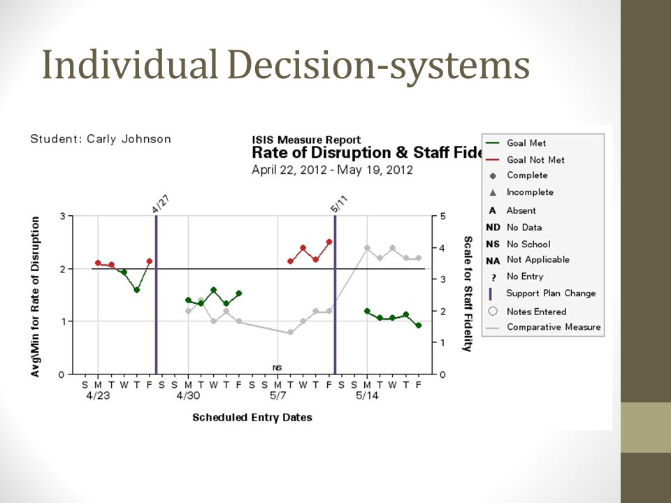 Individual Decision-systems