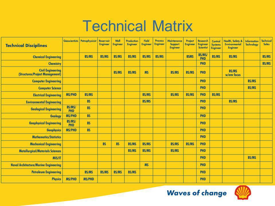Technical Matrix