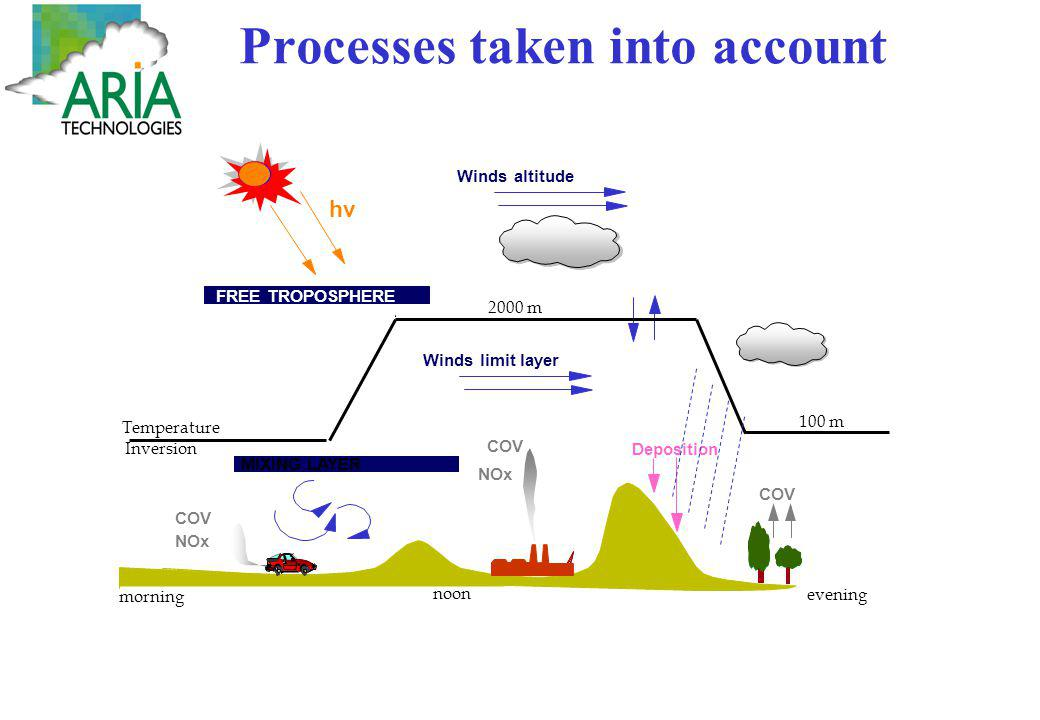 Processes taken into account