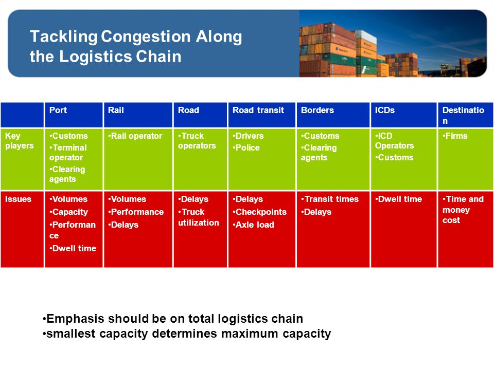 Tackling Congestion Along the Logistics Chain