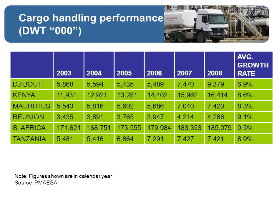 Cargo handling performance (DWT 000 )