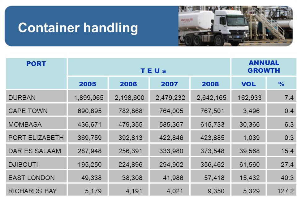 Container handling PORT T E U s ANNUAL GROWTH 2005 2006 2007 2008 VOL