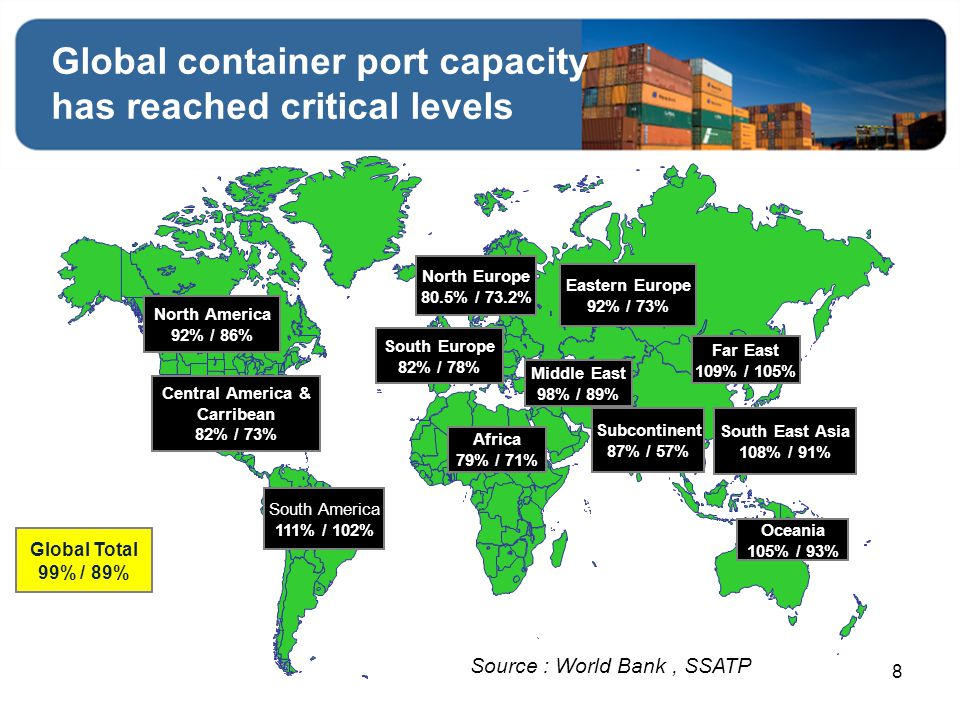 Global container port capacity has reached critical levels