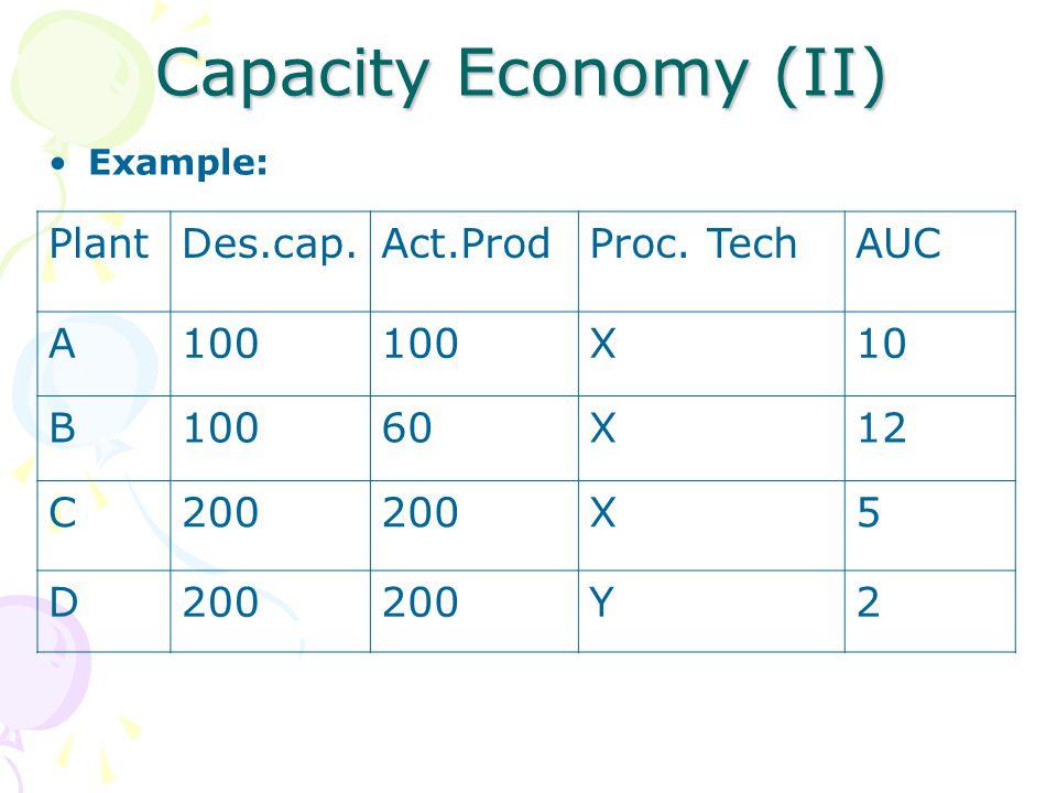 Capacity Economy (II) Plant Des.cap. Act.Prod Proc. Tech AUC A 100 X