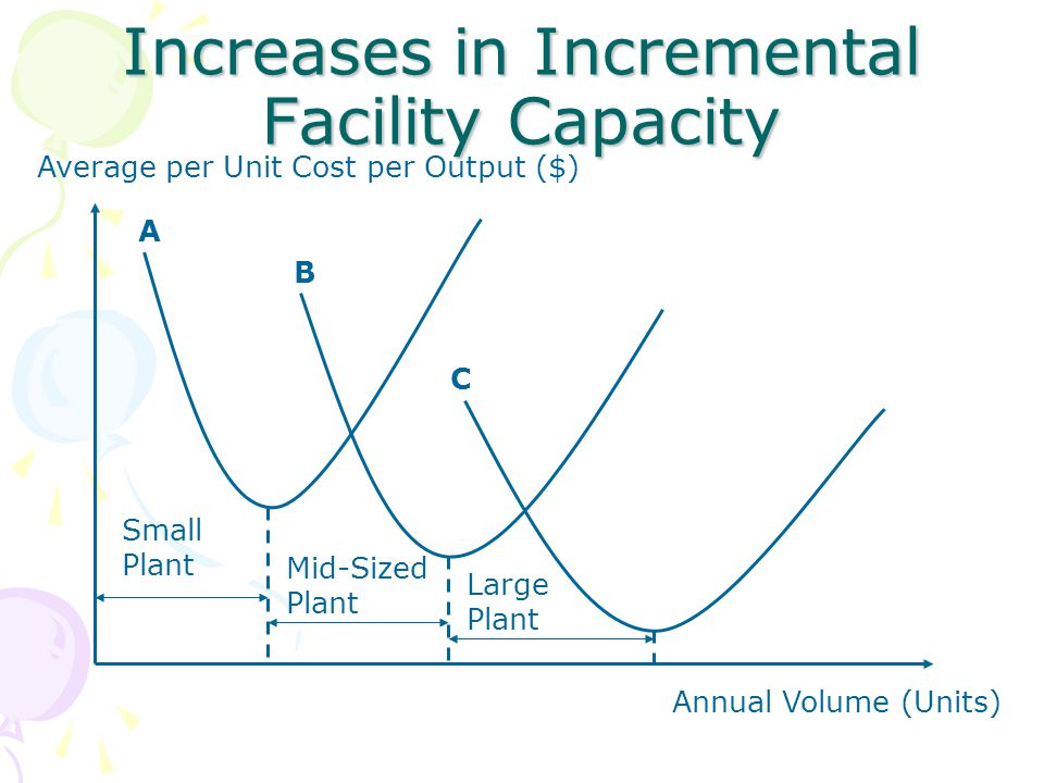 Increases in Incremental Facility Capacity