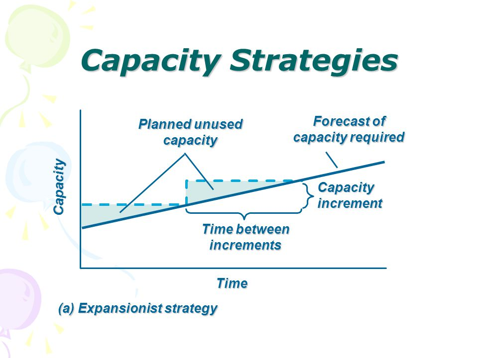 Capacity Strategies Forecast of capacity required