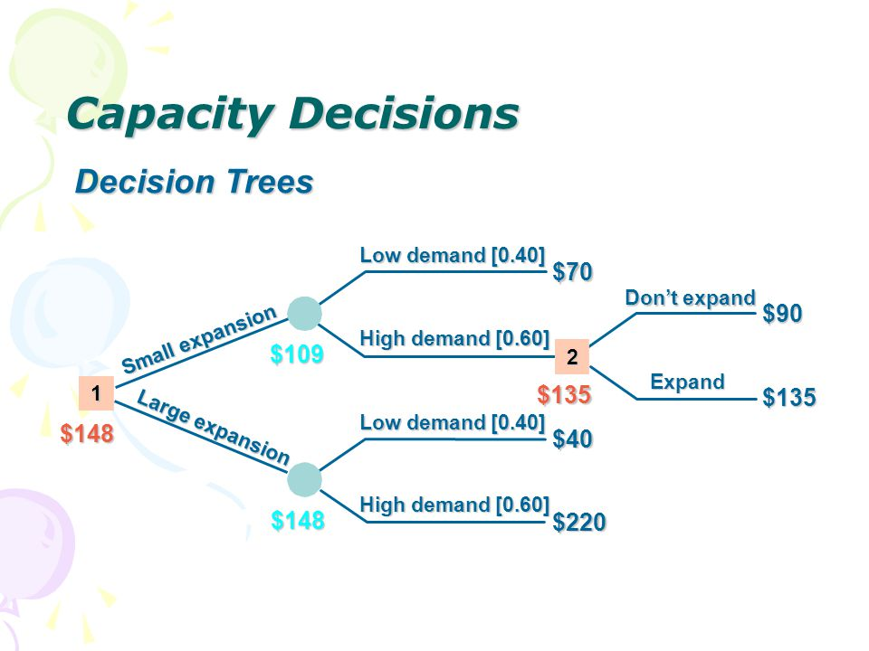 Capacity Decisions Decision Trees $70 $90 $109 $135 $135 $148 $40 $148