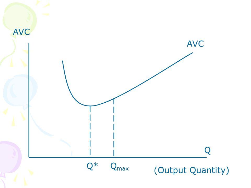 AVC AVC Q (Output Quantity) Q* Qmax