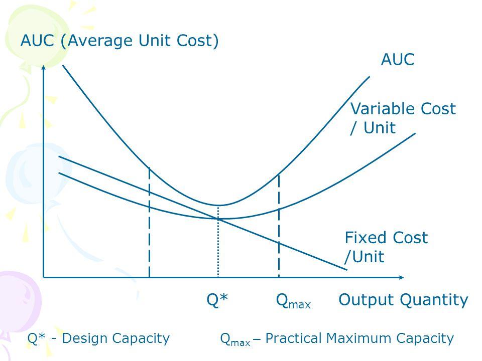 AUC (Average Unit Cost) AUC