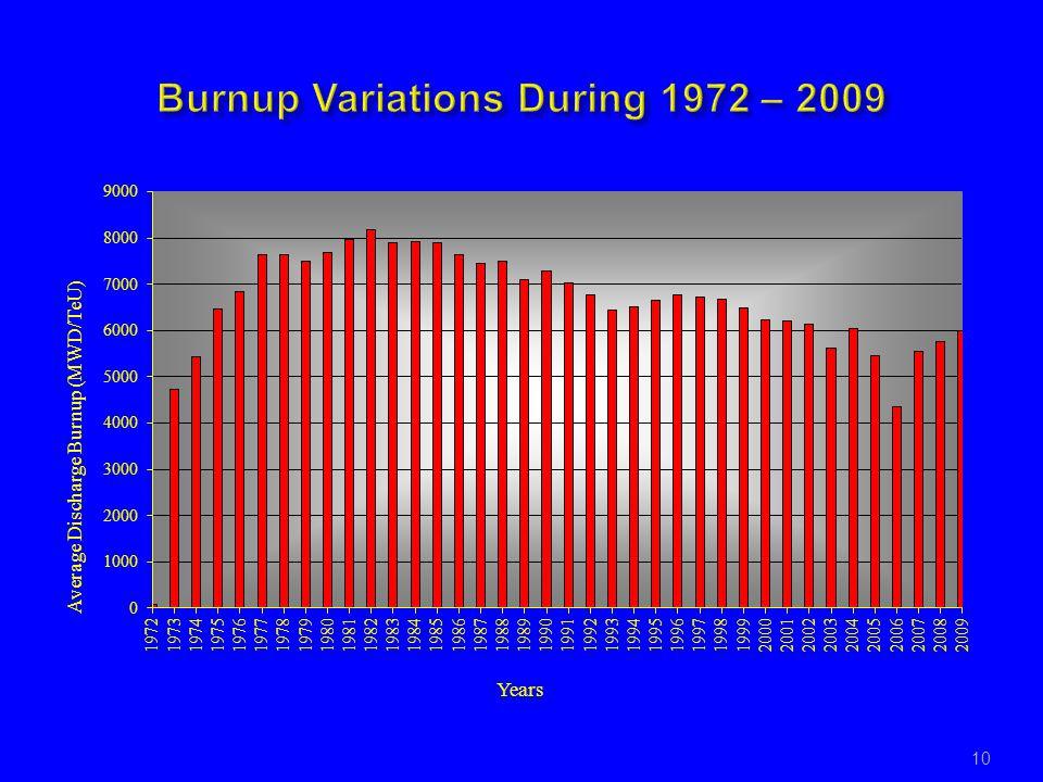 Burnup Variations During 1972 – 2009