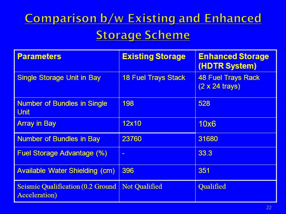 Comparison b/w Existing and Enhanced Storage Scheme