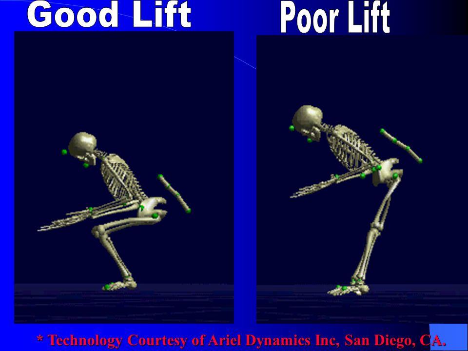 Good Lift Poor Lift * Technology Courtesy of Ariel Dynamics Inc, San Diego, CA.