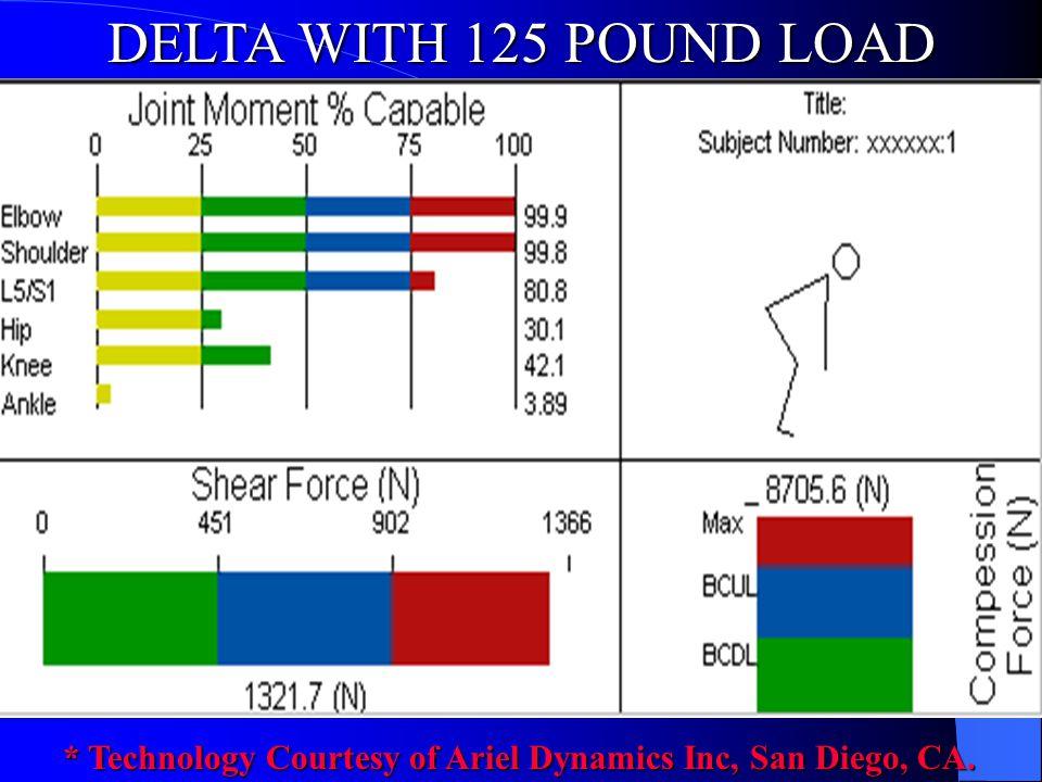 DELTA WITH 125 POUND LOAD * Technology Courtesy of Ariel Dynamics Inc, San Diego, CA.