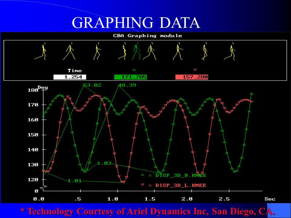 GRAPHING DATA * Technology Courtesy of Ariel Dynamics Inc, San Diego, CA.