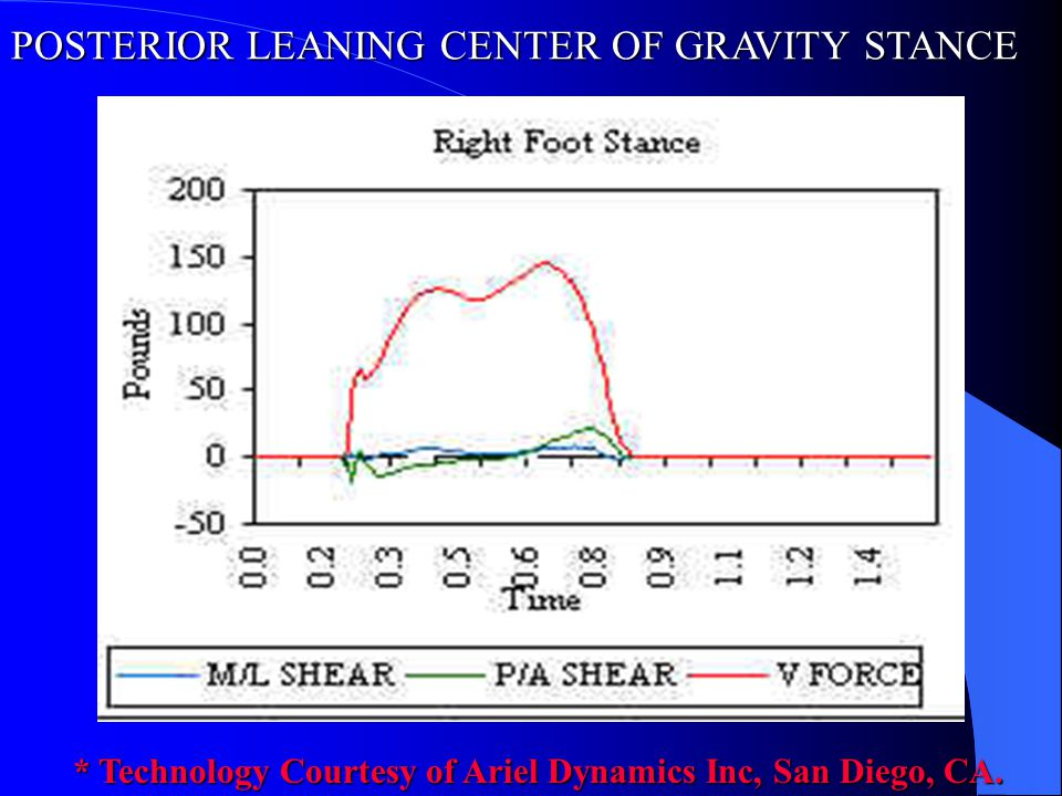POSTERIOR LEANING CENTER OF GRAVITY STANCE