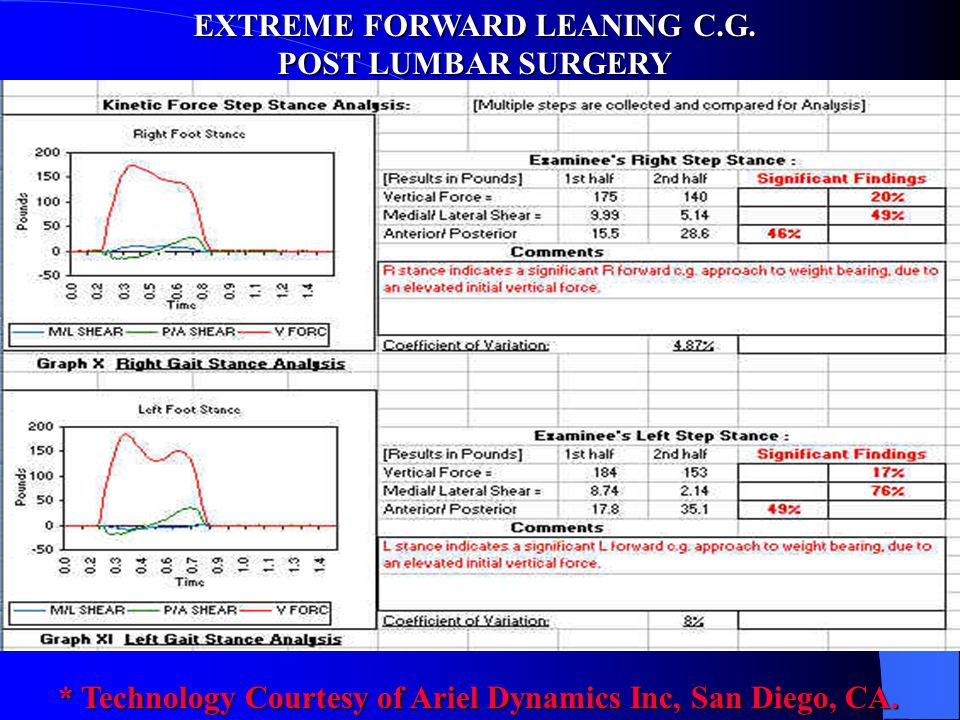 EXTREME FORWARD LEANING C.G.