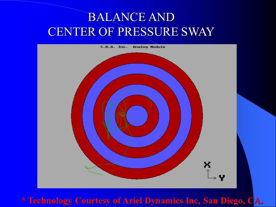 CENTER OF PRESSURE SWAY