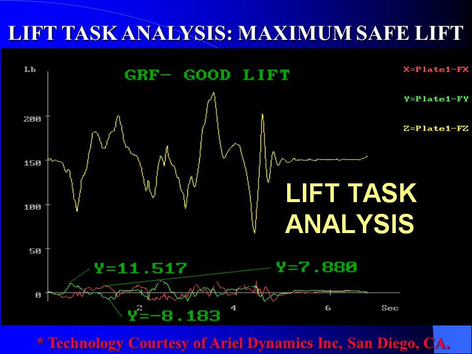 LIFT TASK ANALYSIS: MAXIMUM SAFE LIFT