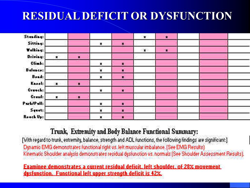 RESIDUAL DEFICIT OR DYSFUNCTION