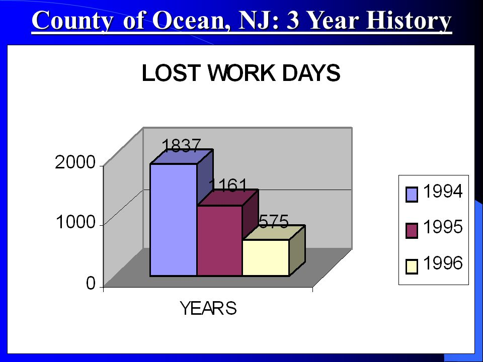 County of Ocean, NJ: 3 Year History