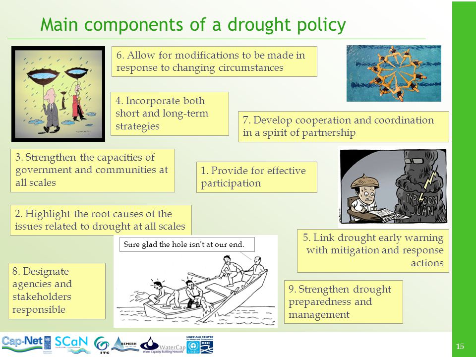 Main components of a drought policy