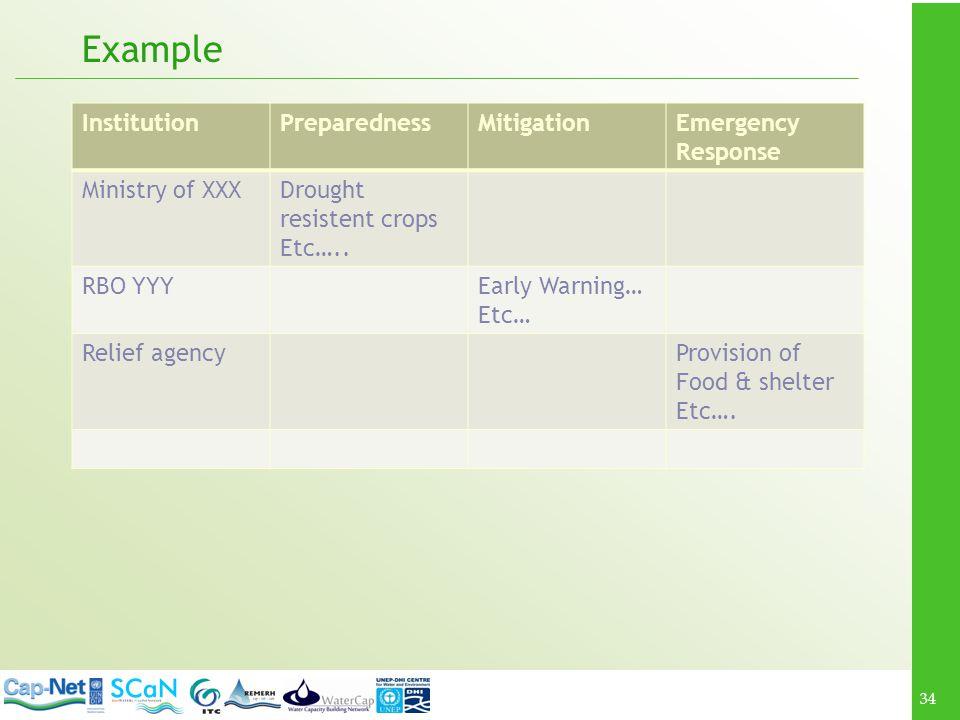 Example Institution Preparedness Mitigation Emergency Response
