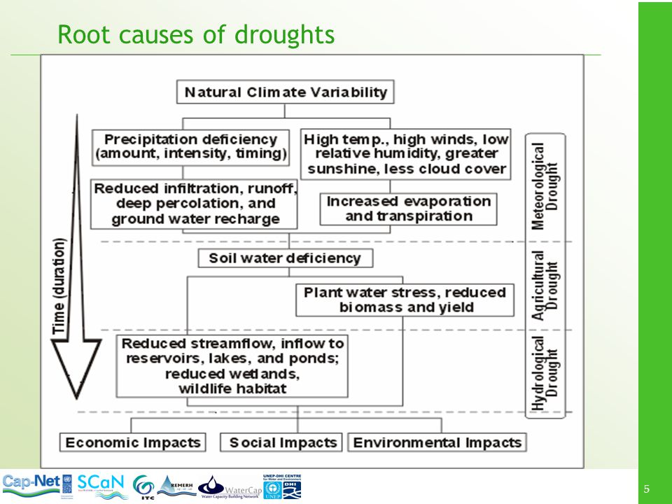 Root causes of droughts
