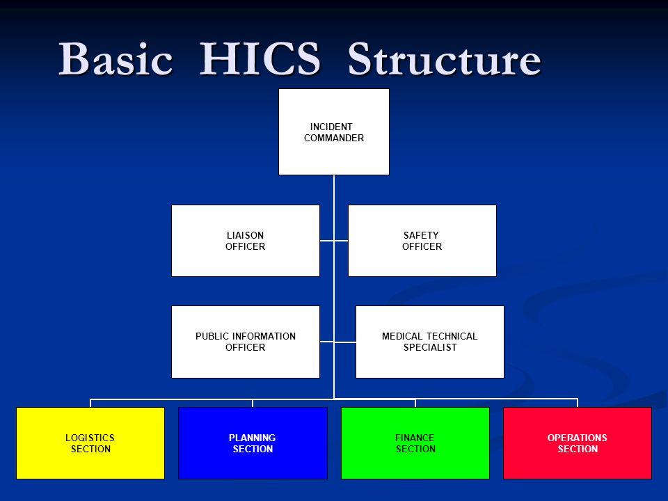 Basic HICS Structure