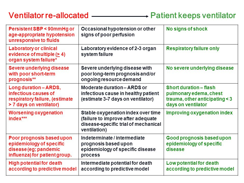 Ventilator re-allocated Patient keeps ventilator