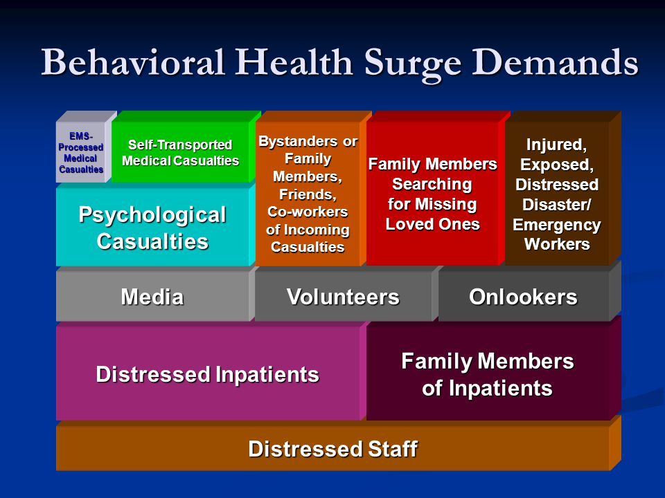 Behavioral Health Surge Demands
