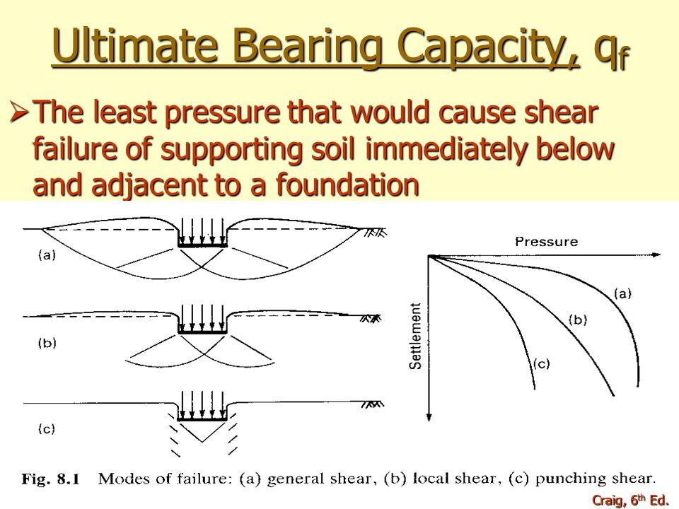 Ultimate Bearing Capacity, qf