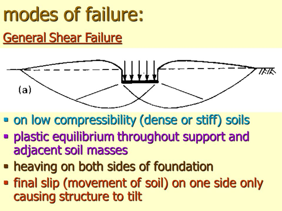 modes of failure: General Shear Failure