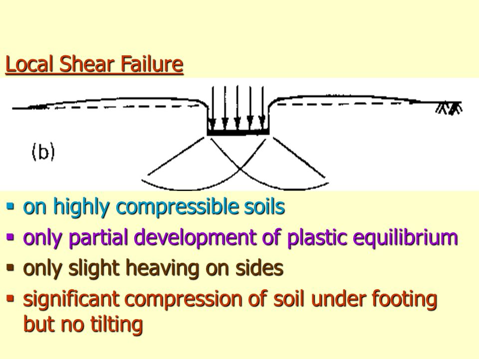 Local Shear Failure on highly compressible soils. only partial development of plastic equilibrium.