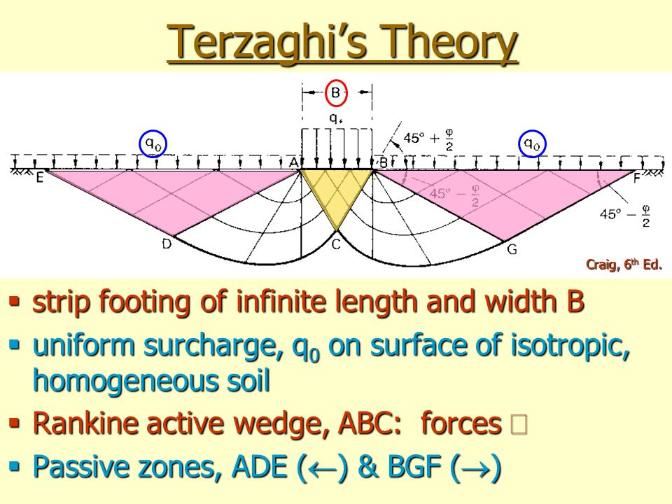 Terzaghi's Theory strip footing of infinite length and width B
